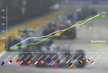 WM-Stand Hamilton vs. Rosberg