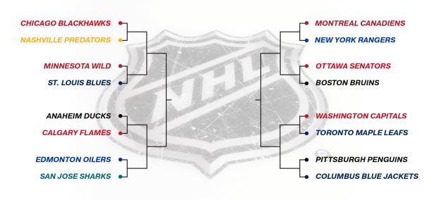 NHL Play-off Bracket 2017